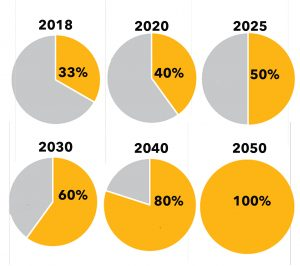 Progression of renewable energy purchased. The interim goals are 40% in 2020, 50% in 2025, and 60% in 2030. When UMBC gets 100% of its electricity from renewables, UMBC will achieve net-zero electricity.