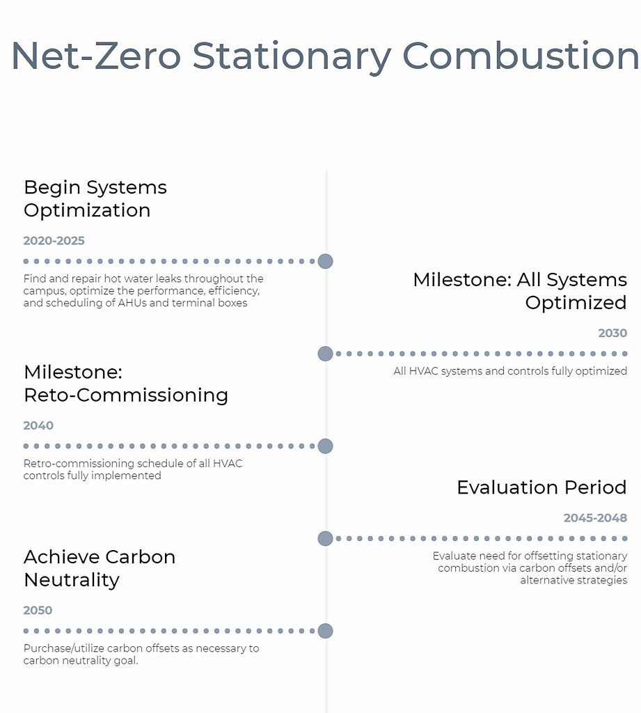 Stationary combustion timeline: Begin systems optimization (2020-25), All systems optimized (2030), Retrocommissioning (2040), Evaluations (2045-48)