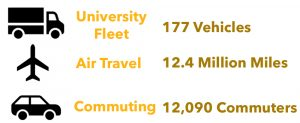 177 University Fleet Vehicles, 12.4 Million Air miles, 12,090 commuters