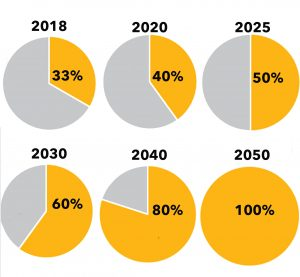 The renewable energy progression and goals through 2050.