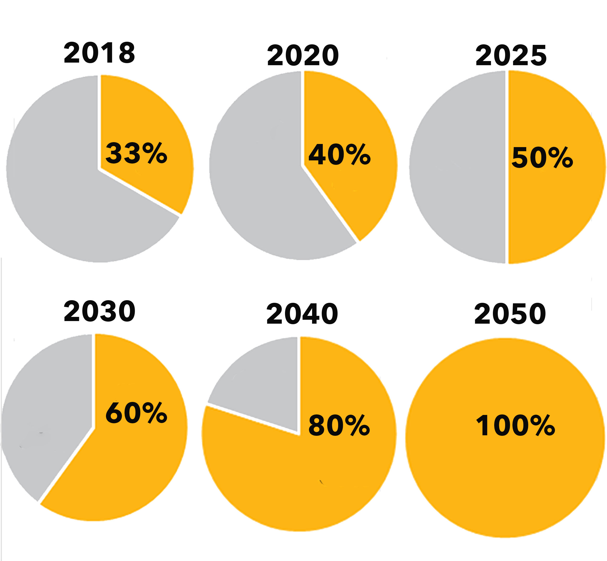 UMBC's renewable energy time line increase by 10% every 5 years until 2050 (100%)