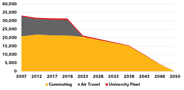 Projected transportation emissions through 2050