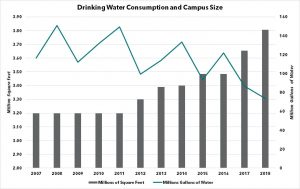 chart showing water consumption vs campus size