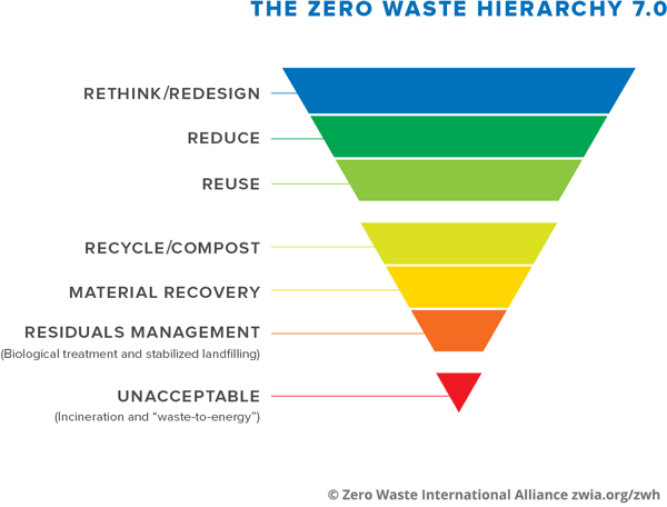 The Zero Waste Hierarchy: rethink/redesign, reduce, reuse, recycle/compost, materials recovery, residuals management, unacceptable